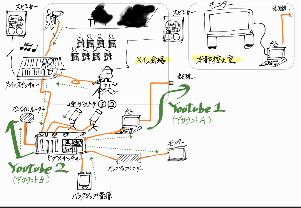YoutubeLiveプチ設計図